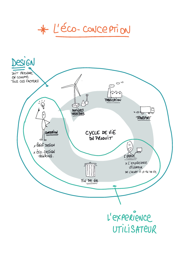 formation eco-conception